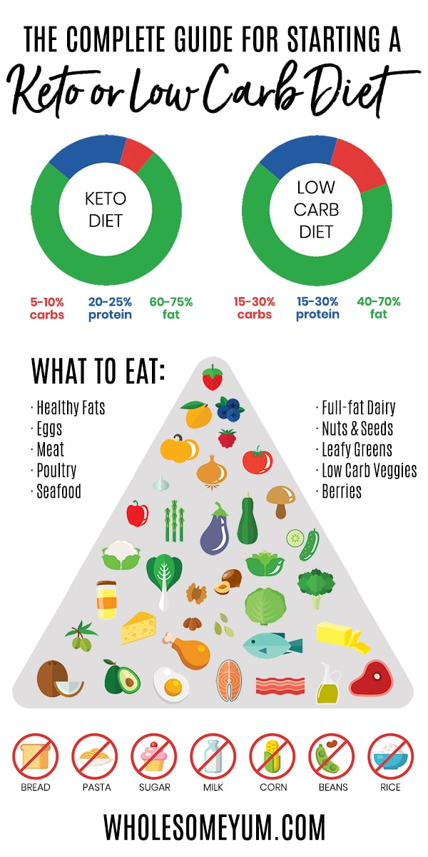 How For Losing Weight With Healthy Eating