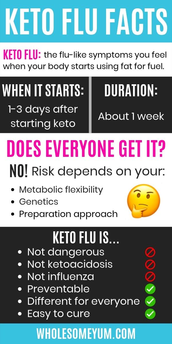Keto Flu Symptoms Remedy How To Avoid It Wholesome Yum