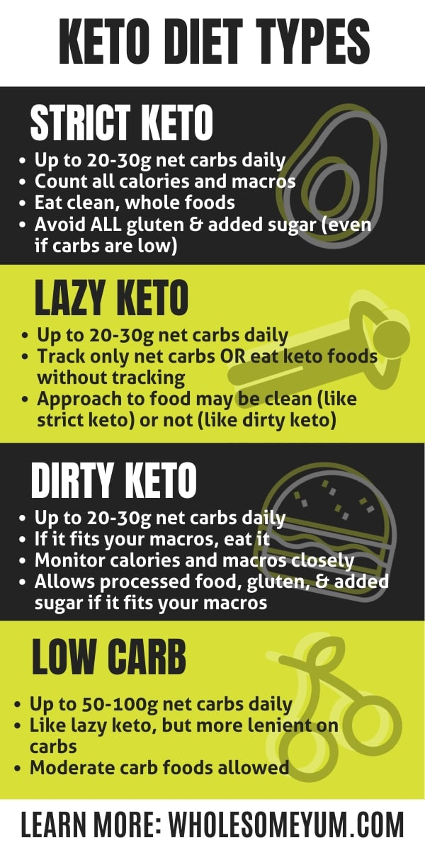 Differences Between Different Types Of Keto Diets