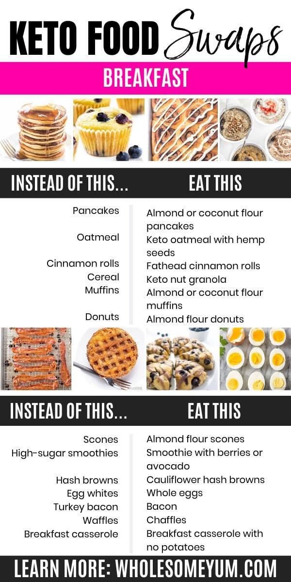 Keto food swaps - breakfast