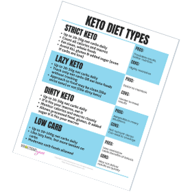 Keto diet types