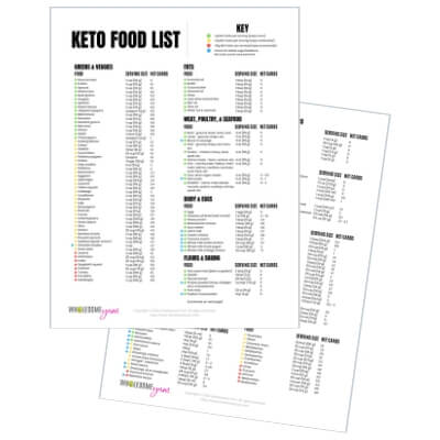 Keto food list - 2 pages