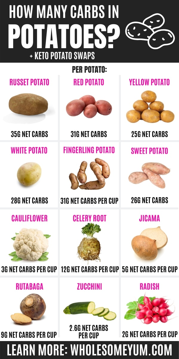 How many carbs in potatoes? This infographic shows carbs in potatoes and keto potato alternatives