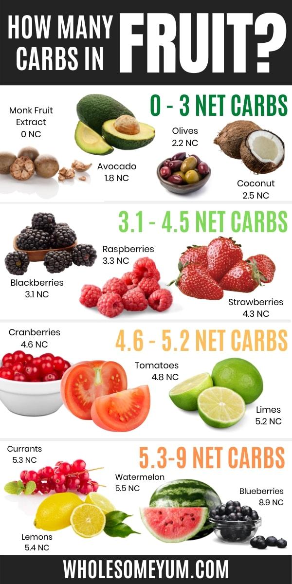 fruits on keto diet list