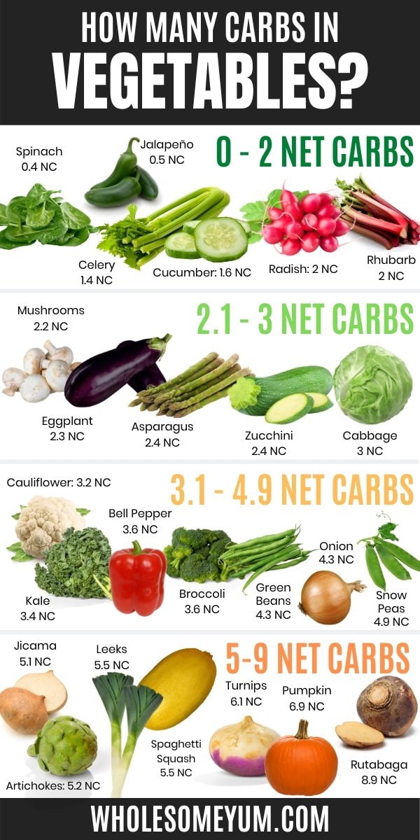 The Best Keto Vegetables List Carbs And Recipes Wholesome Yum