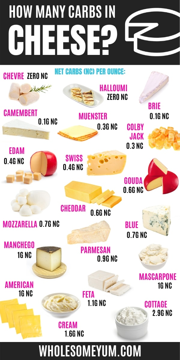 How many carbs in cheese? This infographic shows net carb counts for over a dozen different types of keto friendly cheese.